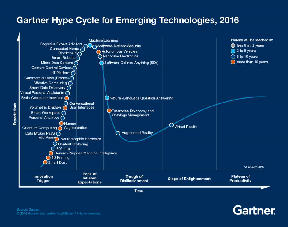Hype Cycle Facebook